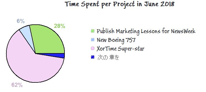 Track the time you spend on your Projects