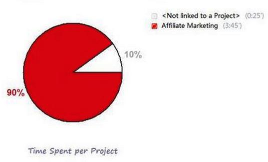 Previous Day Projects Pie-Chart