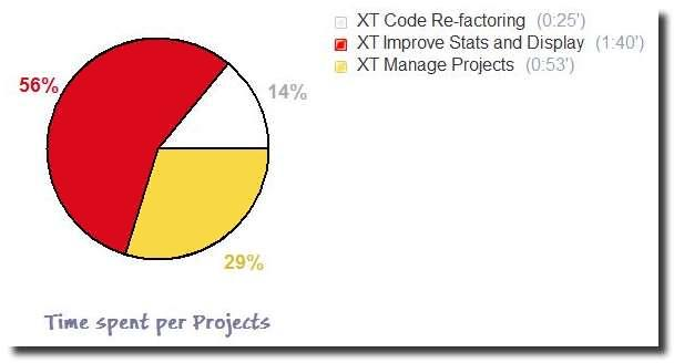 Time Spent per Project